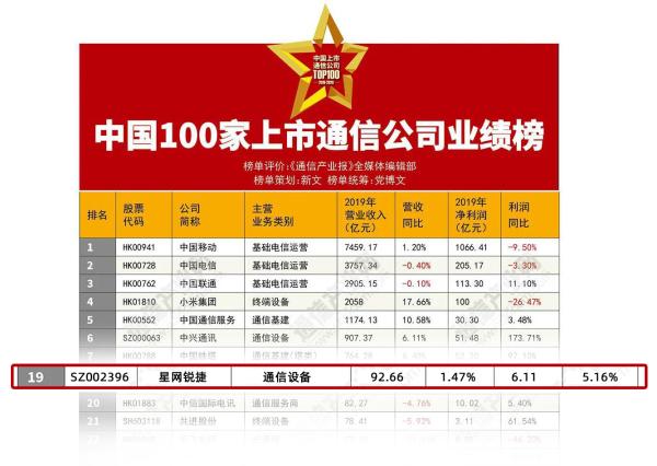"""福建省ICT领军企业""""星网锐捷""""最近又获奖频频"""
