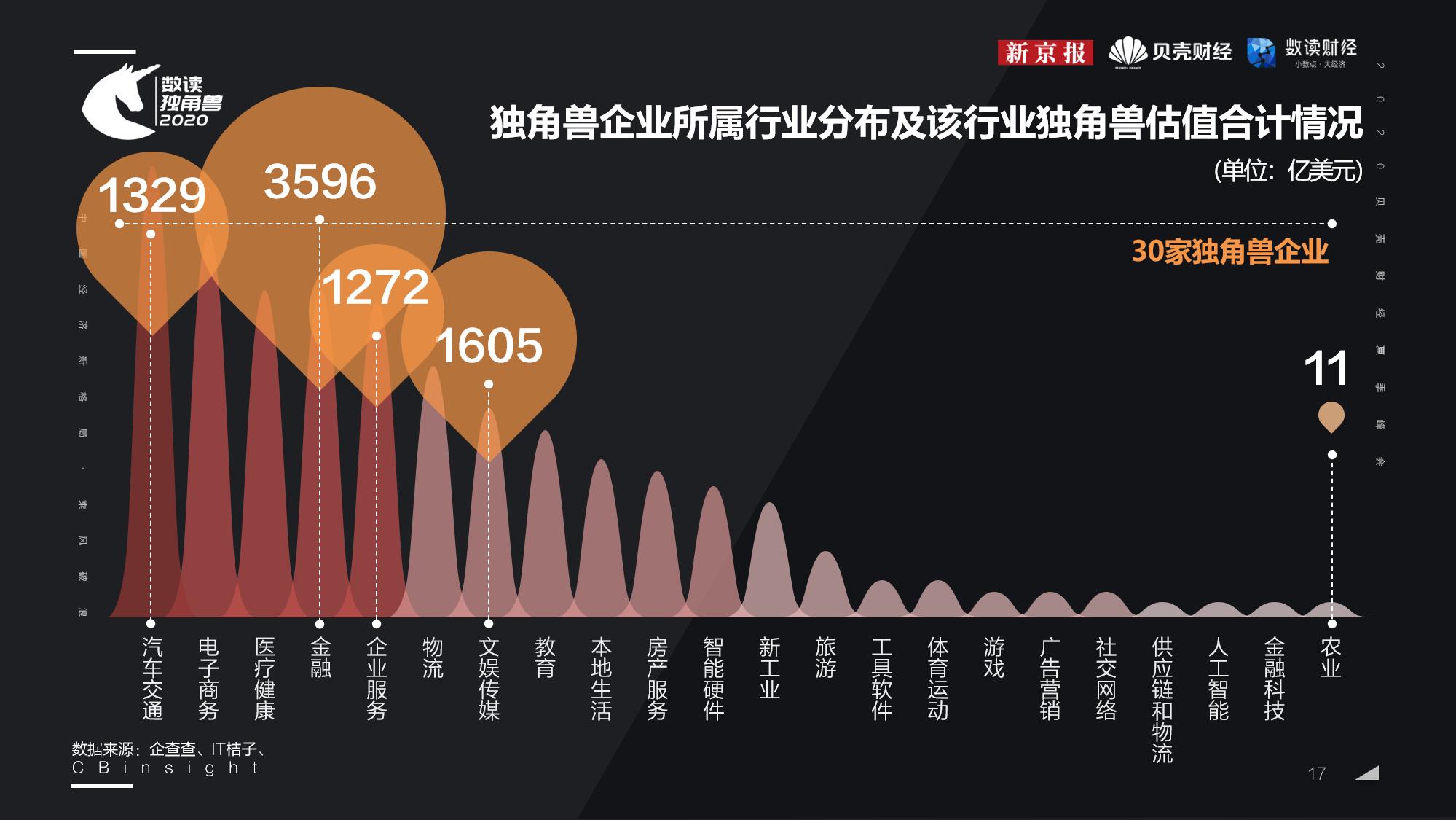 2020中国城市独角兽企业排行榜,厦门仅这家企业在榜